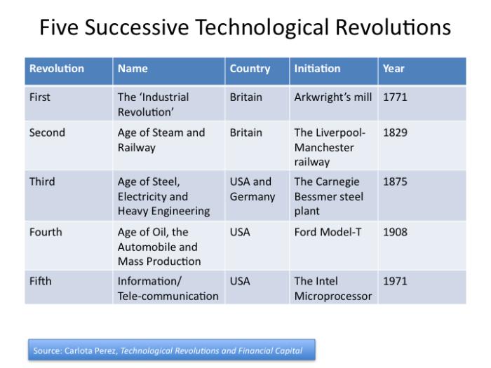 Global Macro Cycles