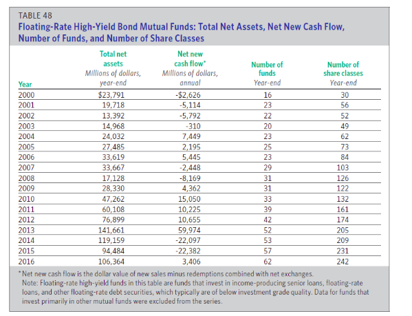High Yield inflows.png