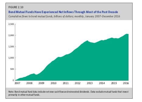 bond mutual funds.png